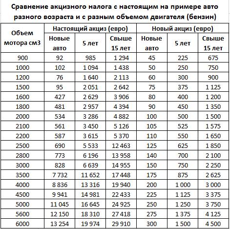 Таблица стоимости растаможки 2019